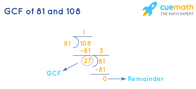 GCF of 81 and 108 by Long Division