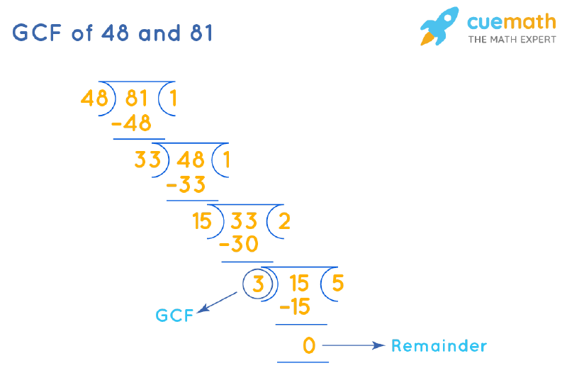 GCF of 81 and 48 by Long Division