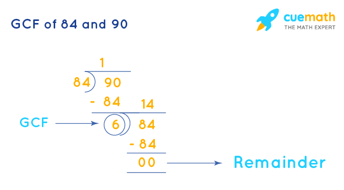 GCF of 84 and 90 by Long Division