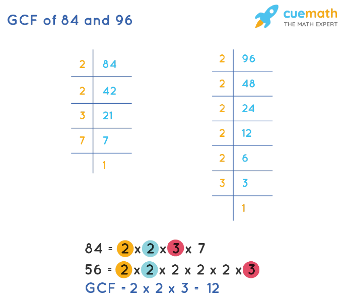 GCF of 84 and 96 by Prime Factorization