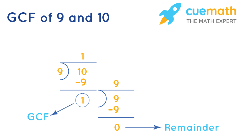 GCF of 9 and 10 by Long Division