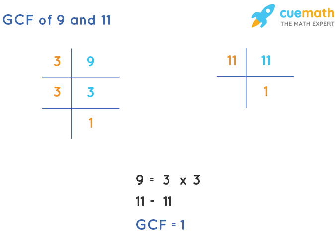 GCF of 9 and 11 by Prime Factorization