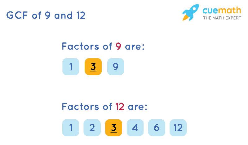 GCF of 9 and 12 by Listing Common Factors