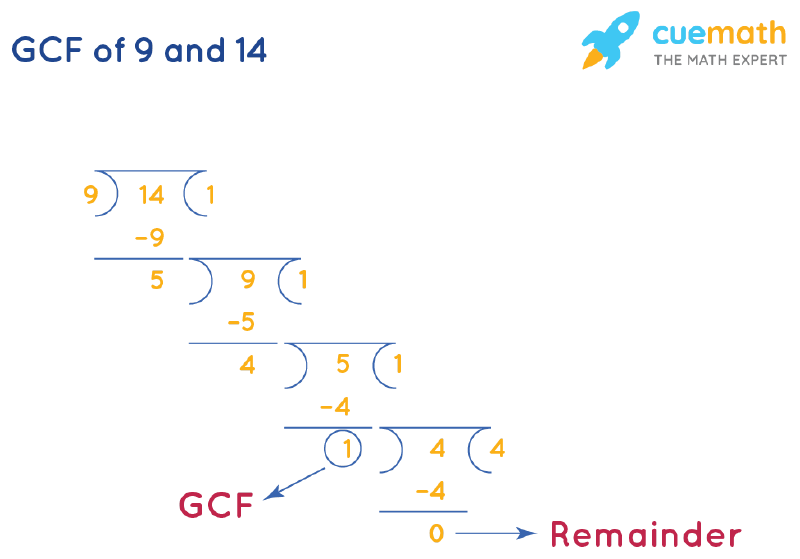 GCF of 9 and 14 by Long Division