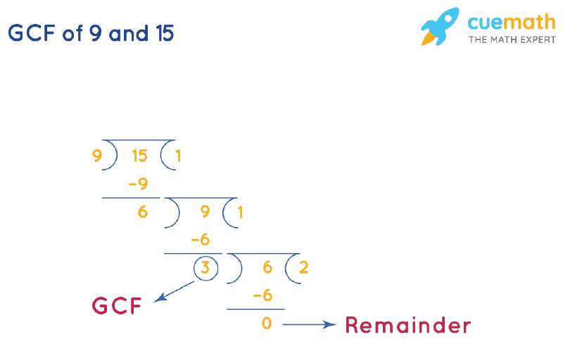 GCF of 9 and 15 by Long Division