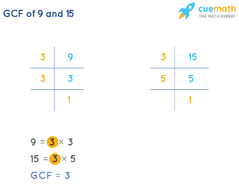 GCF of 9 and 15 by Prime Factorization