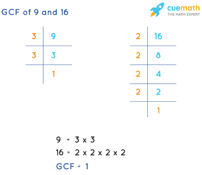 GCF of 9 and 16 by Prime Factorization