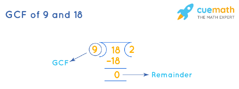 GCF of 9 and 18 by Long Division