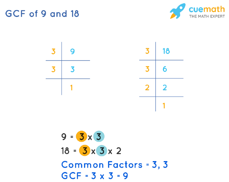 GCF of 9 and 18 by Prime Factorization