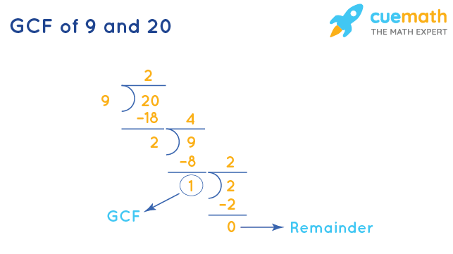 GCF of 9 and 20 by Long Division