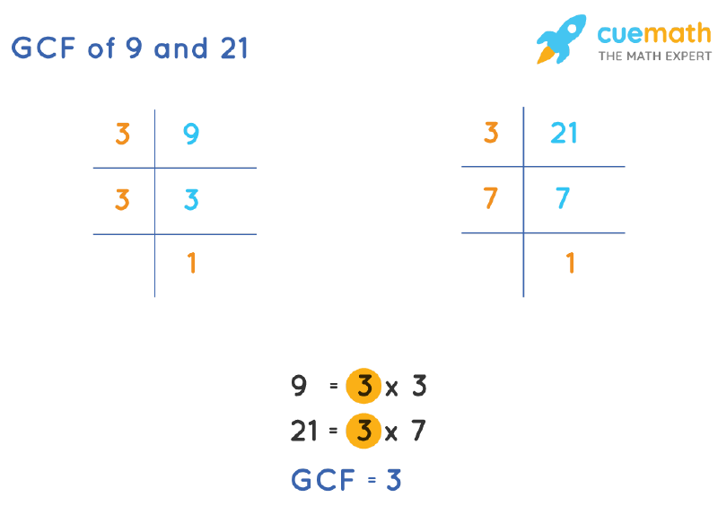 GCF of 9 and 21 by Prime Factorization