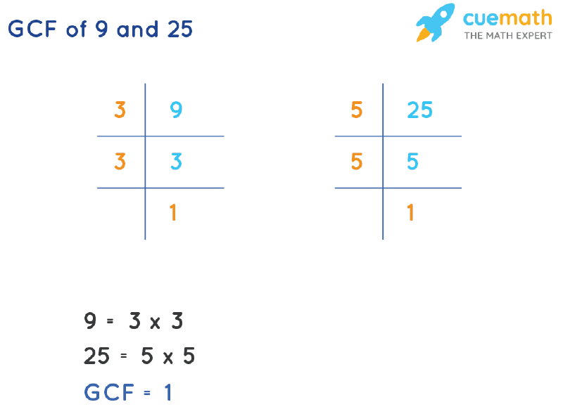 GCF of 9 and 25 by Prime Factorization
