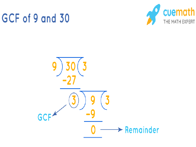 GCF of 9 and 30 by Long Division