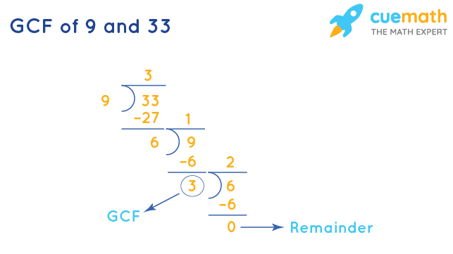 GCF of 9 and 33 by Long Division