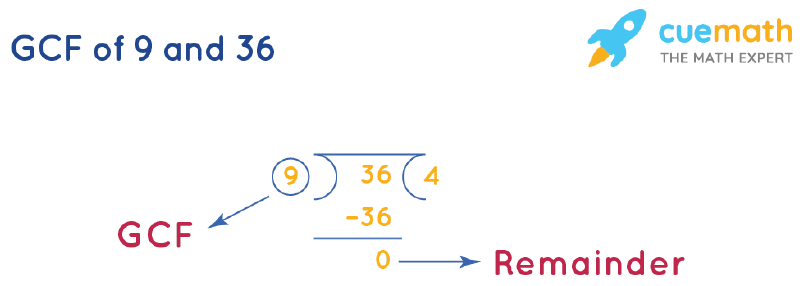 GCF of 9 and 36 by Long Division