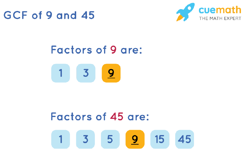 GCF of 9 and 45 by Listing Common Factors