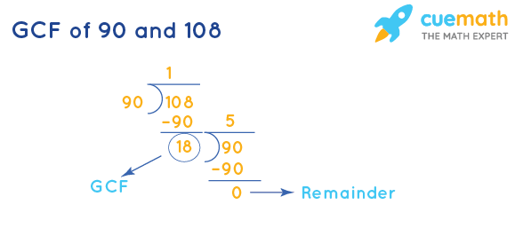 GCF of 90 and 108 by Long Division