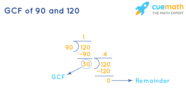 GCF of 90 and 120 by Long Division