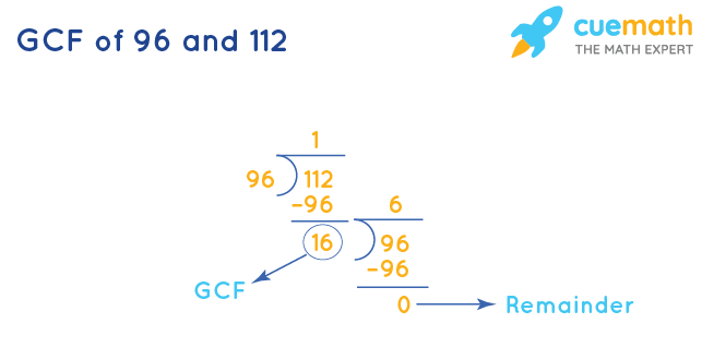 GCF of 96 and 112 by Long Division
