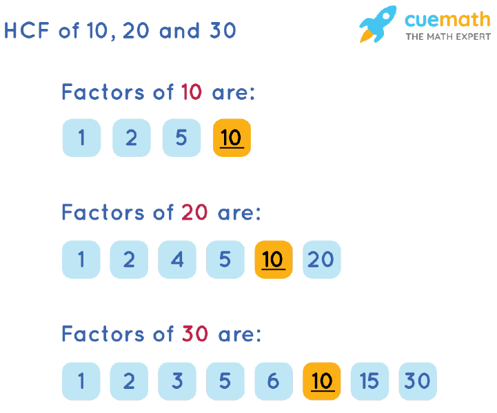 HCF of 10, 20 and 30 by Listing Common Factors