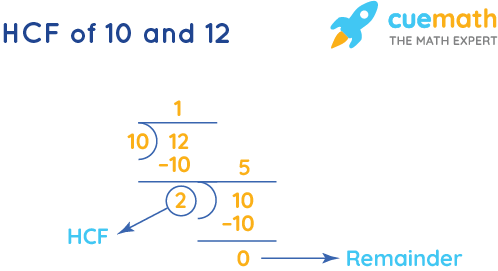 HCF of 10 and 12 by Long Division