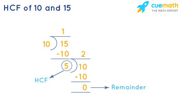 HCF of 10 and 15 by Long Division