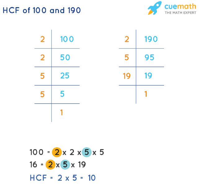 HCF of 100 and 190 by Prime Factorization