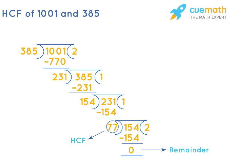 HCF of 1001 and 385 by Long Division