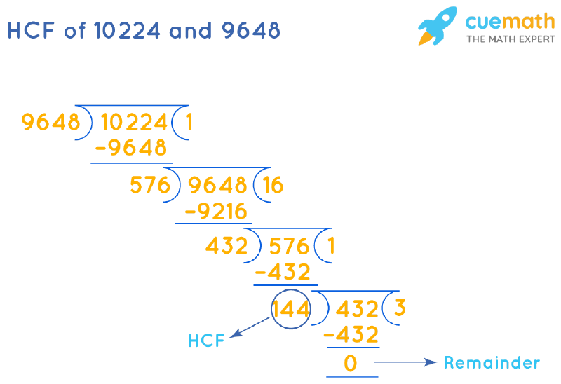 HCF of 10224 and 9648 by Long Division