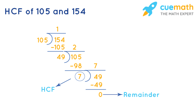 HCF of 105 and 154 by Long Division