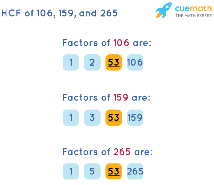 HCF of 106, 159 and 265 by Listing Common Factors