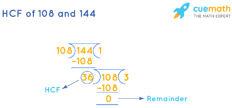HCF of 108 and 144 by Long Division