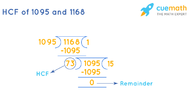 HCF of 1095 and 1168 by Long Division