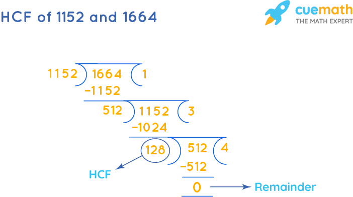 HCF of 1152 and 1664 by Long Division