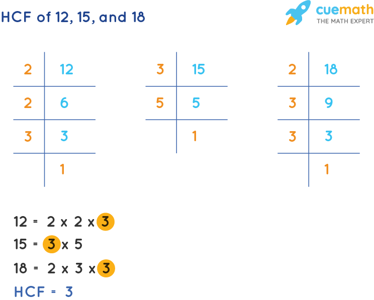 HCF of 12, 15 and 18 by Prime Factorization