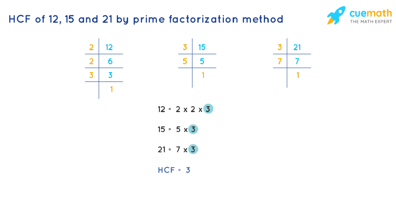 HCF of 12, 15 and 21 by Prime Factorization