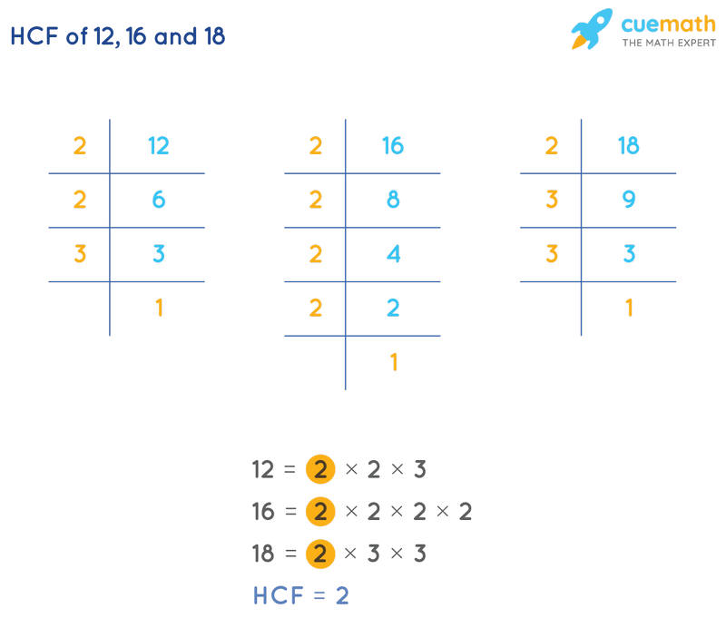 HCF of 12, 16 and 18 by Prime Factorization