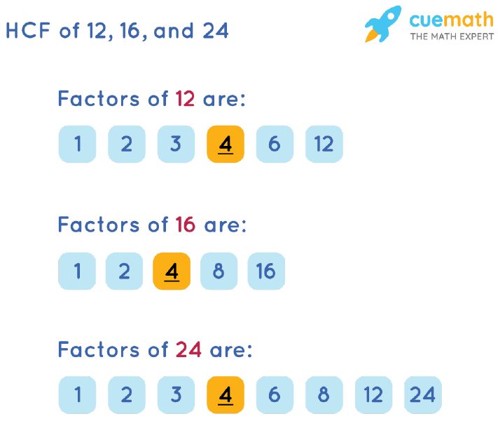HCF of 12, 16 and 24 by Listing Common Factors