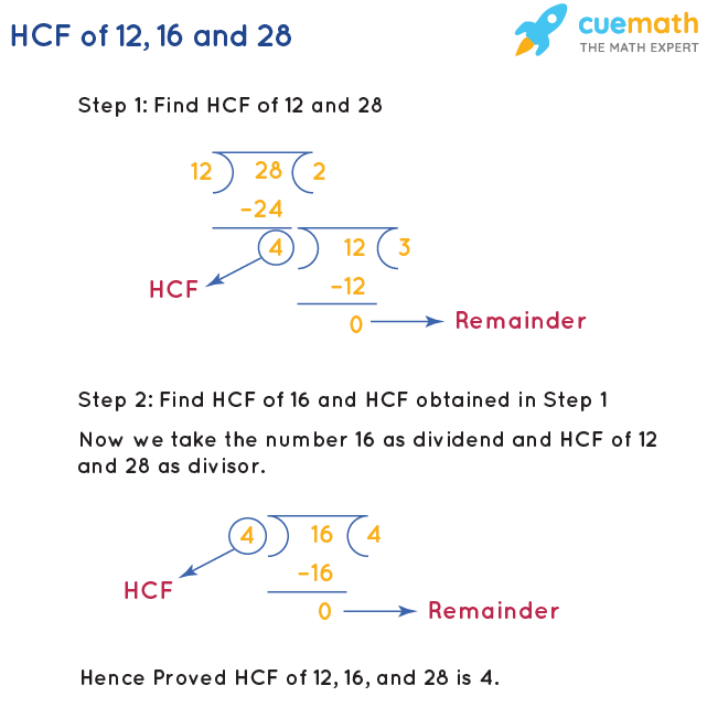 HCF of 12, 16 and 28 by Long Division