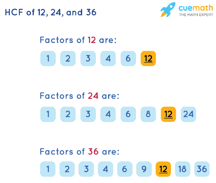 HCF of 12, 24 and 36 by Listing Common Factors
