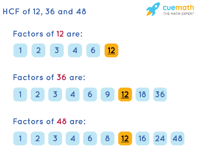 HCF of 12, 36 and 48 by Listing Common Factors