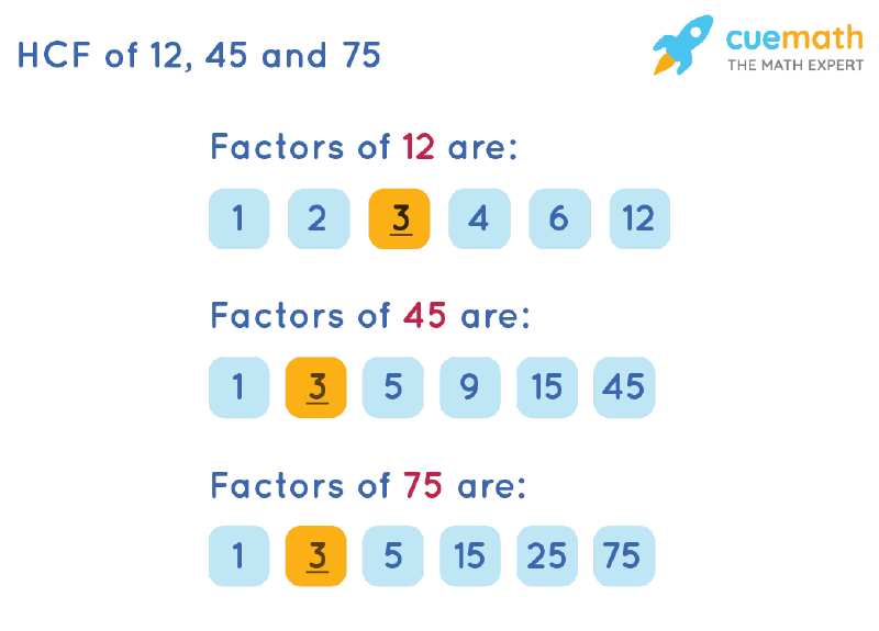 HCF of 12, 45 and 75 by Listing Common Factors