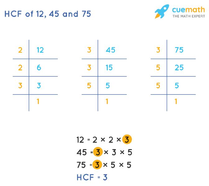 HCF of 12, 45 and 75 by Prime Factorization