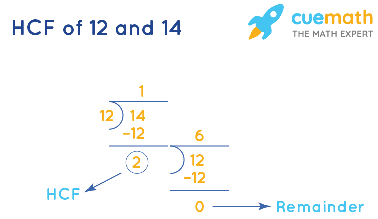 HCF of 12 and 14 by Long Division