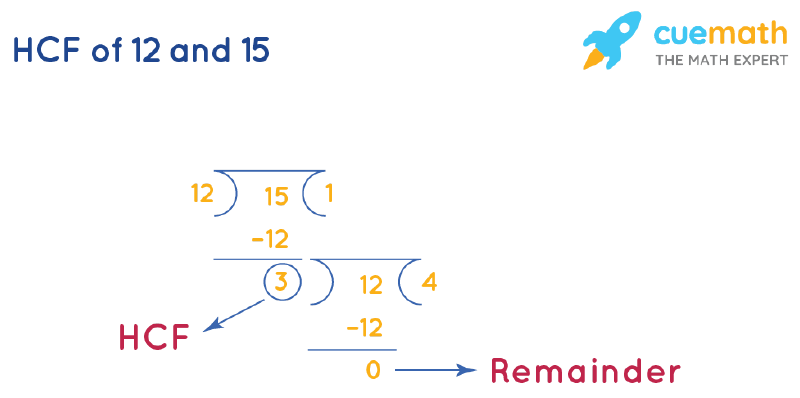 HCF of 12 and 15 by Long Division