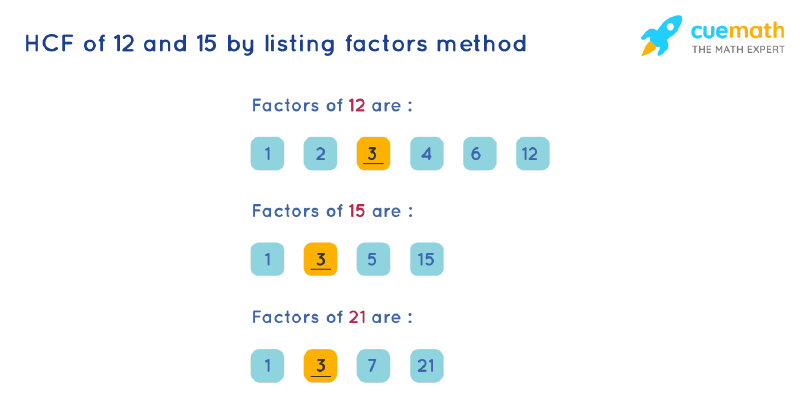 HCF of 12 and 15 by Listing Common Factors