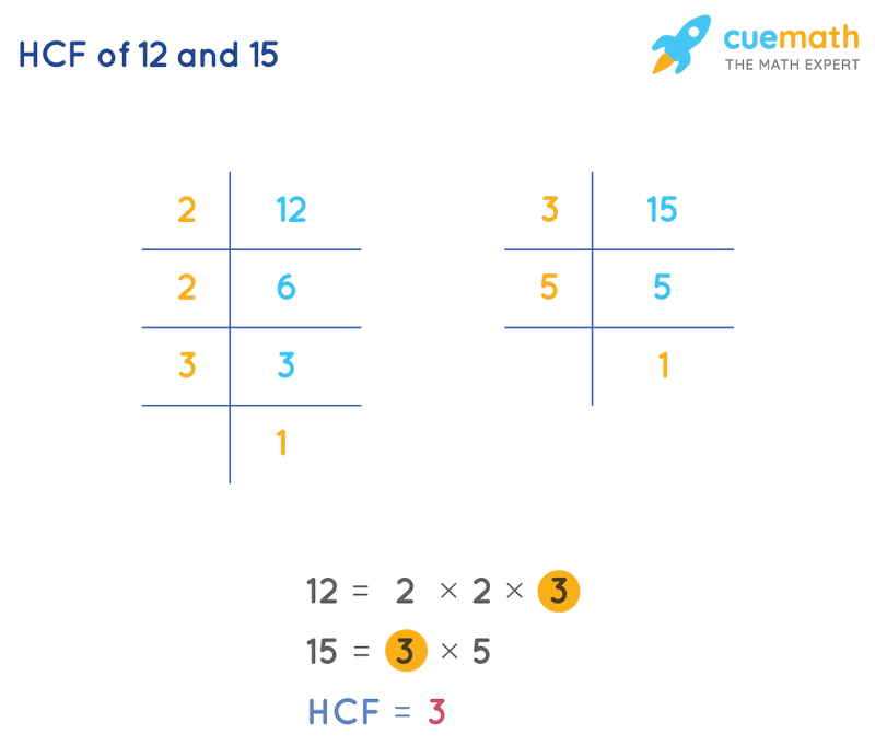HCF of 12 and 15 by Prime Factorization