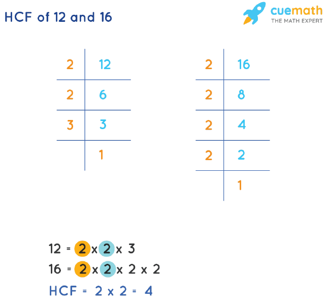 HCF of 12 and 16 by Prime Factorization