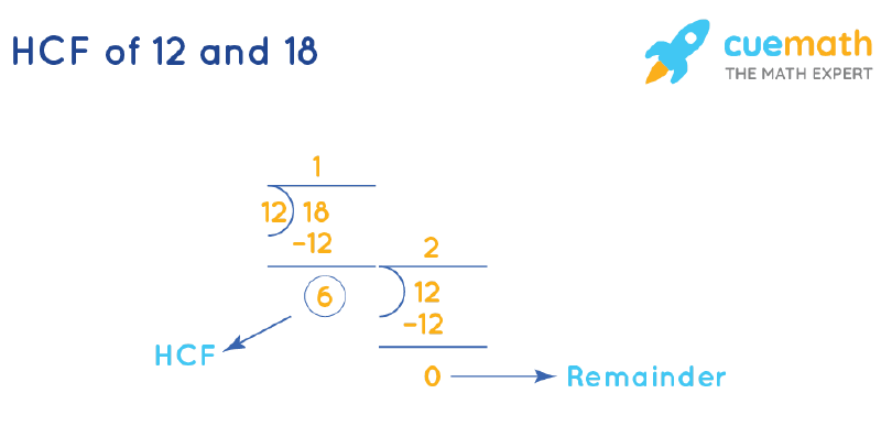 HCF of 12 and 18 by Long Division
