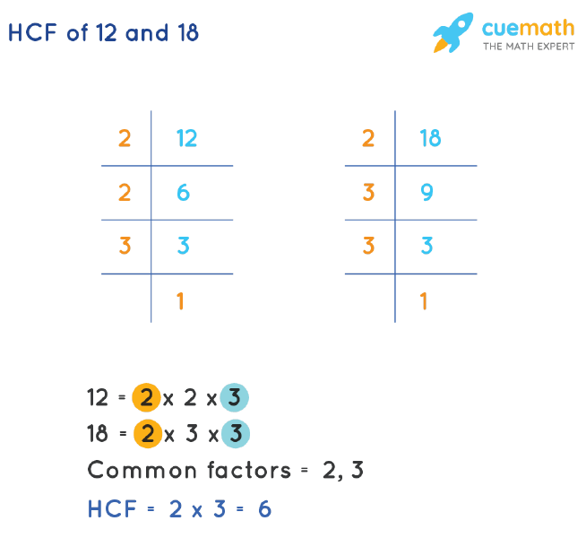 HCF of 12 and 18 by Prime Factorization